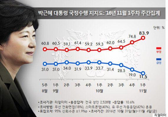 박근혜 대통령 지지율이 또 폭락해 역대 최저치를 찍었다