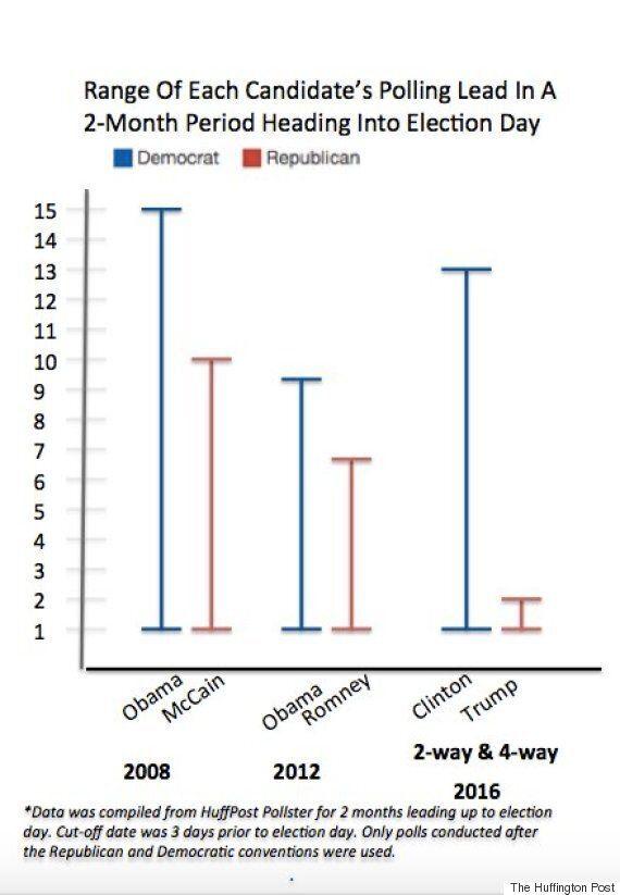 힐러리 클린턴은 지난 두 번 대선에서 오바마가 기록했던 것보다 더 많은 여론 조사에서
