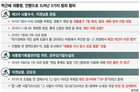 지금까지 드러난 박근혜 대통령의 주요 혐의를 중간 정리해보자