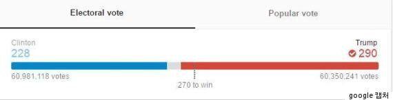 힐러리는 트럼프를 60만표 가까이 앞섰고 이미 역대