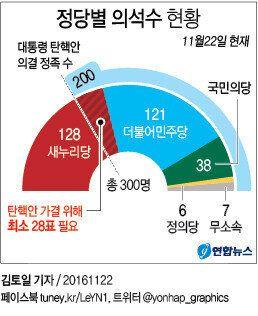 더민주가 마침내 박근혜 대통령 '탄핵 일정'을
