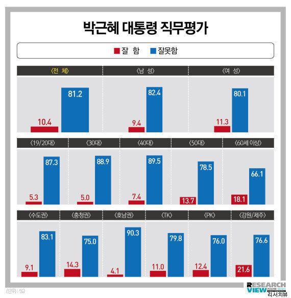 박근혜 대통령의 지지율은 이제 '한 자릿수'가