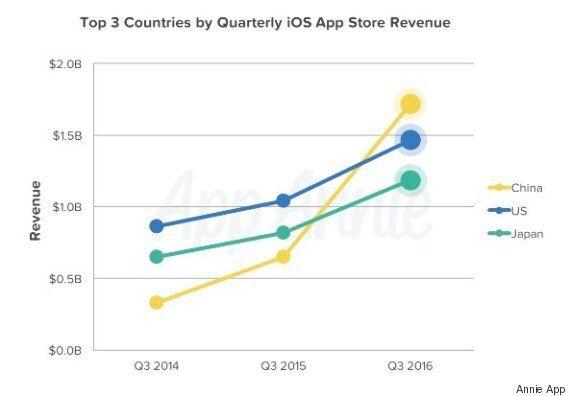 중국이 미국을 넘어 세계 최대 iOS 앱 시장으로