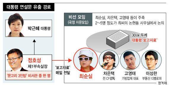 최순실이 박근혜 대통령에게 :
