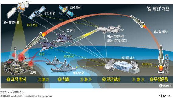 북한 핵미사일 막으라고 혈세 줬더니 '육방부'는 육군 무기에만 돈을 쏟아붓고