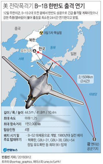 미 전략폭격기가 출격하지 못한 이유에 한국군 관계자들이 술렁이고