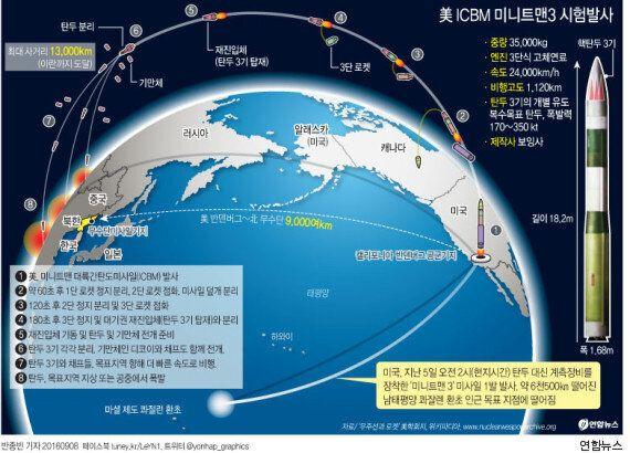 이번엔 미국이 탄도미사일을 발사했다. 무려 6500km를