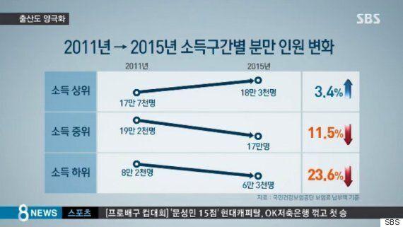 '초저출산' 시대지만, 소득 상위 계층의 '출산'은 오히려