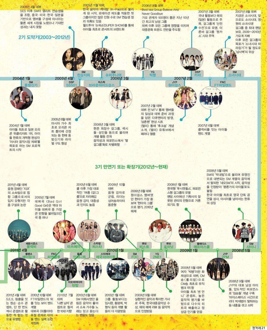 대아이돌 시대를 맞아 돌아보는 한국의 아이돌