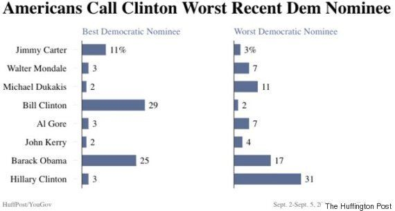 미국인들은 최근 40년 간 나왔던 후보들 중 클린턴과 트럼프가 최악이라고