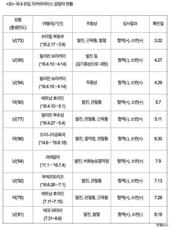 한국인 10번째 지카바이러스 감염자가