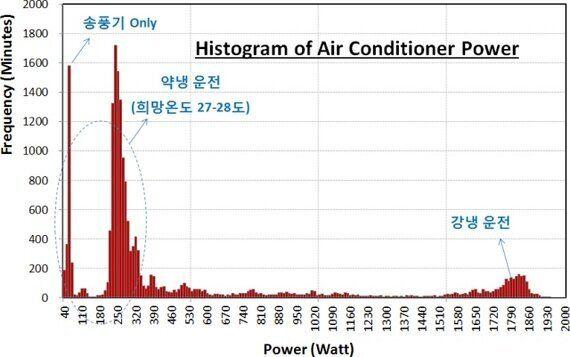 에어컨 강냉운전을 피해야 하는 이유 | 전기요금 측정