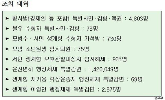 이재현 CJ그룹 회장 등 4876명이