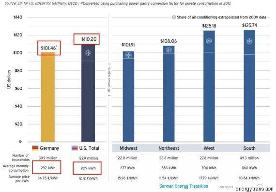 누진제 때문에 화난 당신이 '미국 전기요금'에 대해 알아야 할