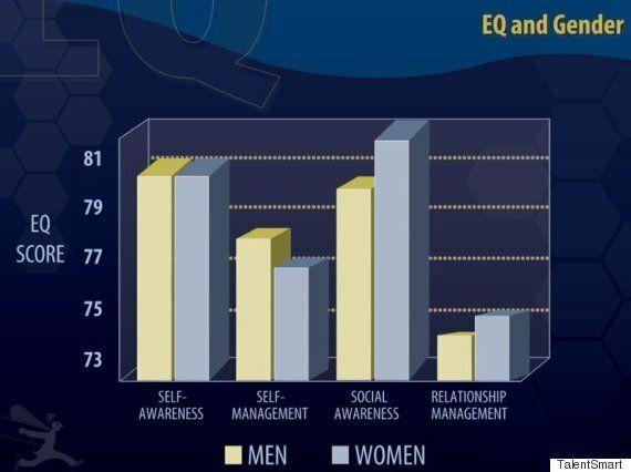 여성이 남성보다 더 똑똑한
