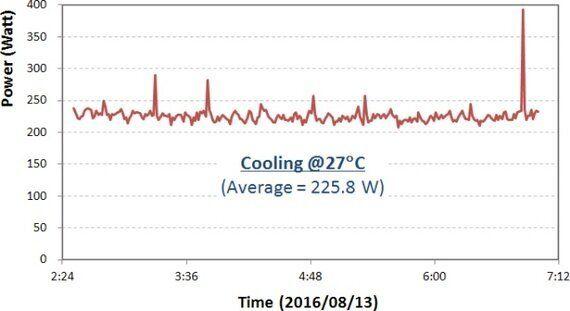 에어컨 냉방 vs. 제습 소비전력 비교