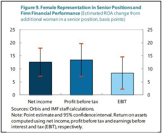 여성들의 임금이 낮고 승진이 느린 것은 여성들의
