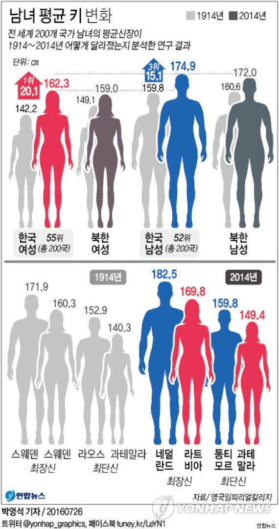 지난 100년, 한국 여성의 평균 신장 성장폭은 세계