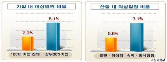 한국 기업 중 '여성 임원 비율'이 가장 높은 10곳은