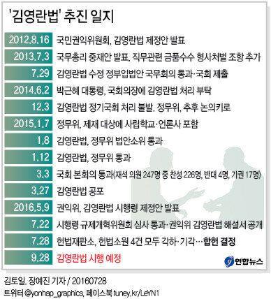 헌법재판소, '김영란법' 합헌으로 결정했다 : 9월28일부터 본격