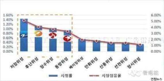 광고비만 1500억원인 런닝맨 중국판 덕에 SBS가 수지맞은