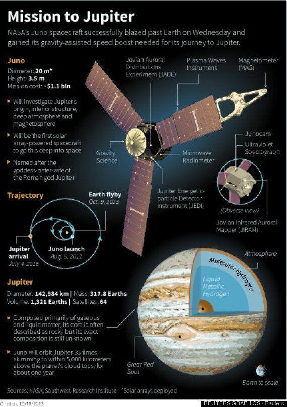 주노의 목성 미션이 'NASA가 해낸 가장 어려운 일'인 이유(영상,