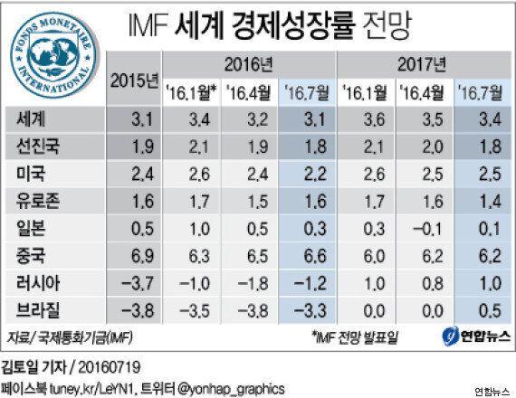 IMF '브렉시트 탓' 세계경제 예상성장률 0.1%p