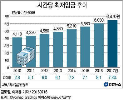 2017년도 최저임금은 6470원으로