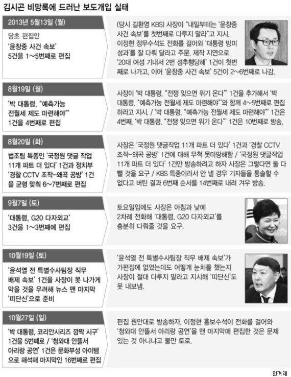 '보수' 김시곤은 어쩌다 '윗선의 외압'을 폭로한 KBS 내부고발자가