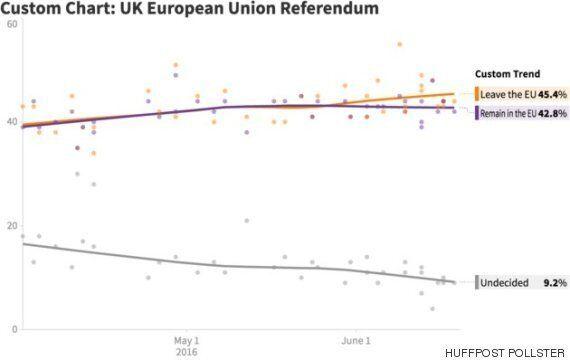 브렉시트 설문 조사는 영국 유권자들의 선호를 잘 반영하지 못하고