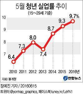 청년실업률이 2월부터 역대 최고치를 기록하고