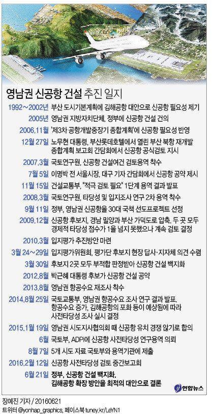 영남권 신공항 대신 '김해공항'