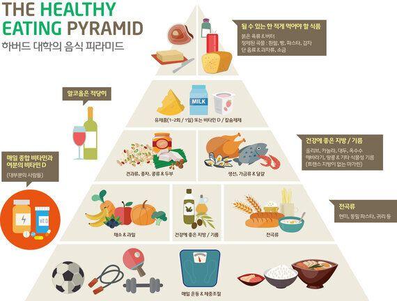 종합비타민제,심장병과 뇌졸중 44%