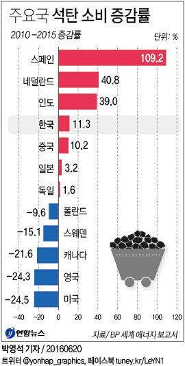 한국이 '환경보호' 세계적 흐름에 역행하고 있음을 보여주는 통계 한