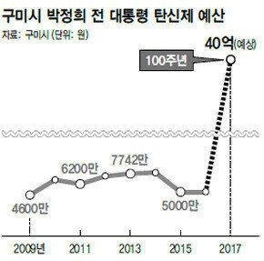 구미시가 내년도 '박정희 탄신제'에만 40억을 쓴다(사진