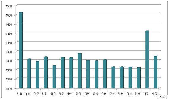 서울 휘발유 가격이 1500원을