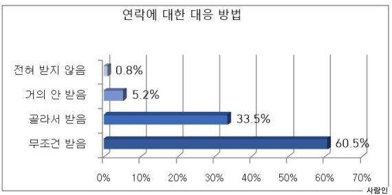 직장인 72%, 업무 시간 외에도 메신저로 '원격조종'