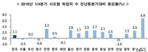 '서울 엑소더스', 일자리 없고 물가 높은 서울을