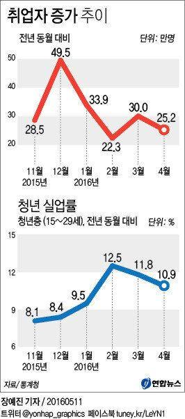 4월 청년실업률이 '역대 최고'인 10.9%를