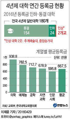 올해 1인당 평균등록금이 가장 많은 대학교
