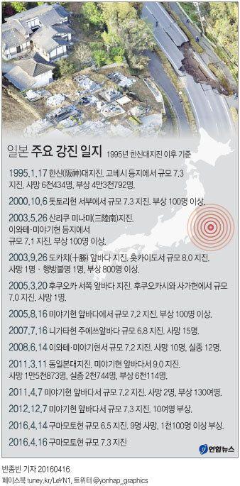 日 '지진 도미노'