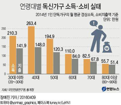 독신 가구의 월 소비, 60대에 '뚝'