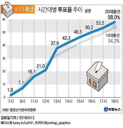 20대 총선 잠정투표율 58.0% : 19대보다 3.8%p
