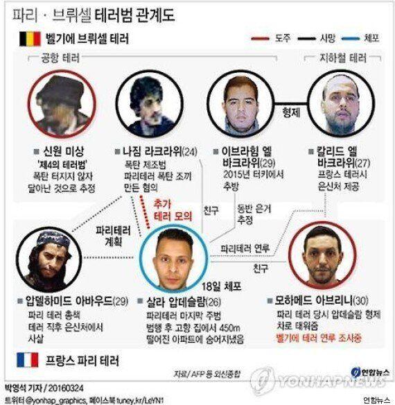 범인의 DNA로 파리와 벨기에 테러의 연결 고리가
