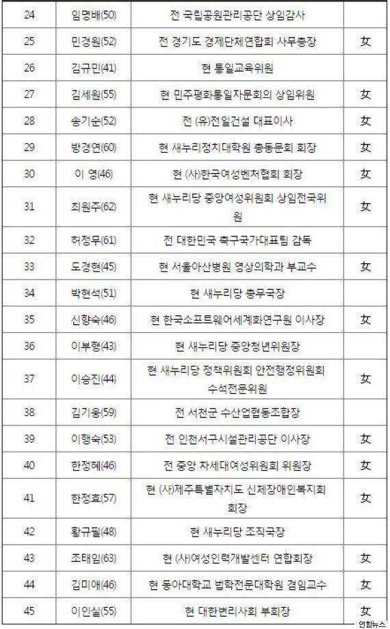 새누리 비례 1번 송희경, 조훈현은 14번 확정(전체