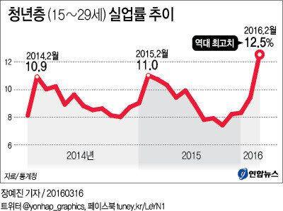 한국의 실업률이 17년 만에 일본을