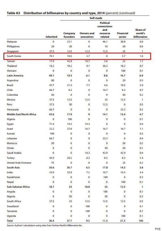 한국 억만장자 중 상속자 74%...세계 5번째로