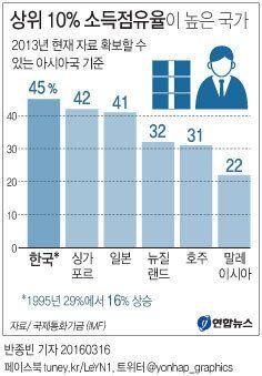 한국 소득상위 10%가 전체소득에서 차지하는 비중은 아시아 국가 중