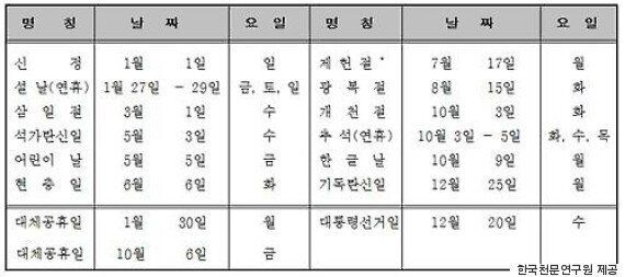 2017년 추석 연휴 7일 쉰다... 10월 2일 휴가내면 최장
