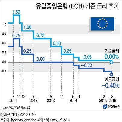 ECB, 사상 첫 '제로금리' : 양적완화도